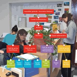 Organigramme du Centre Rimbaud